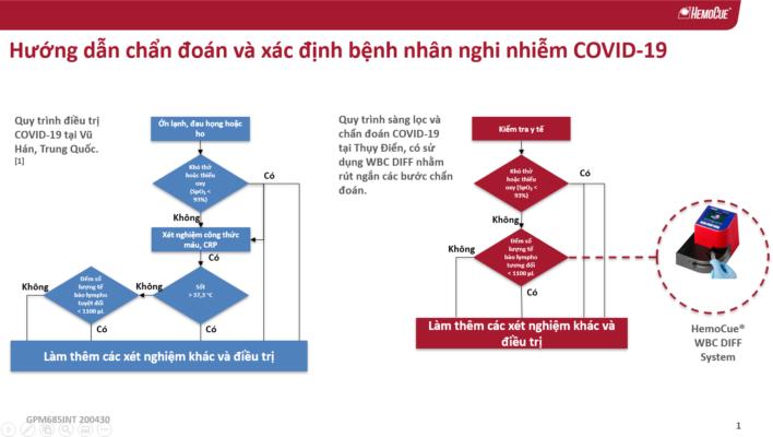 Hemocue WBC Diff – Một giải pháp mới cho việc phân loại và xác định bệnh nhân Covid19